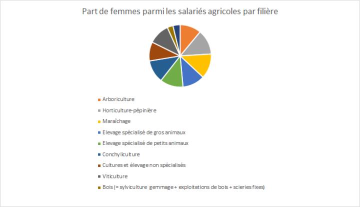 Chiffres sur la féminisation en agriculture